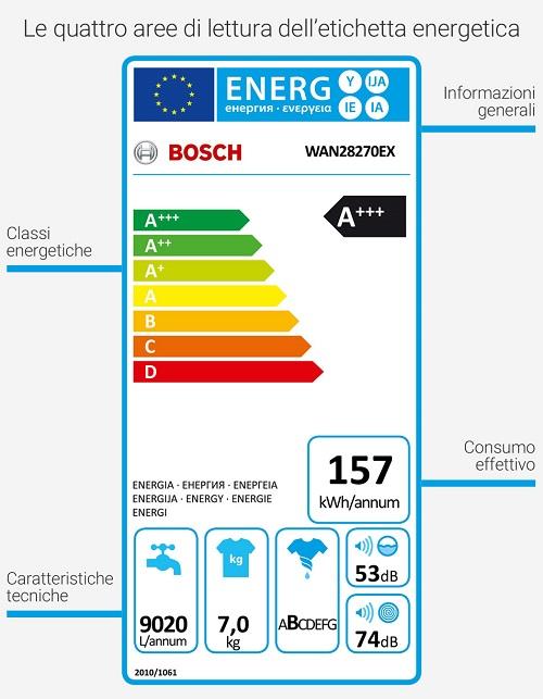 Letichetta energetica della lavatrice: come leggerla - Monclick