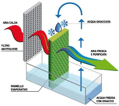 Raffrescatore evaporativo funzionamento